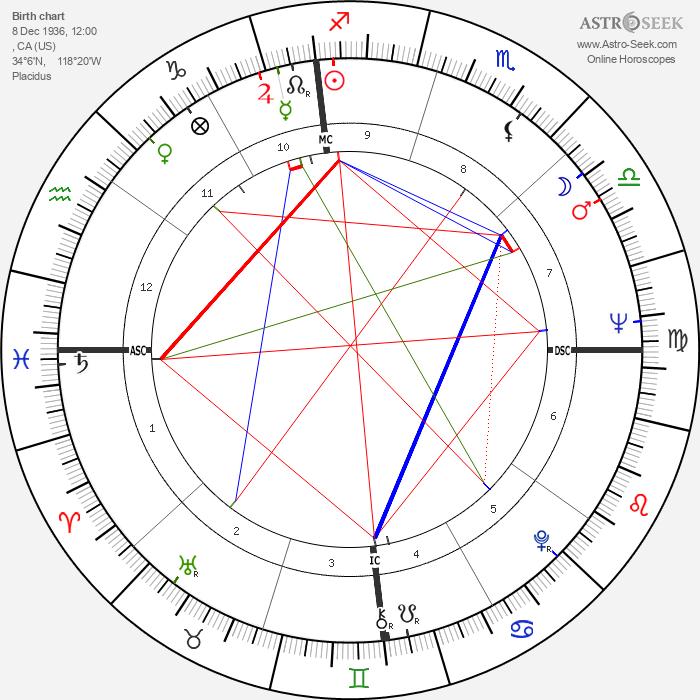David Carradine - Astrology Natal Birth Chart