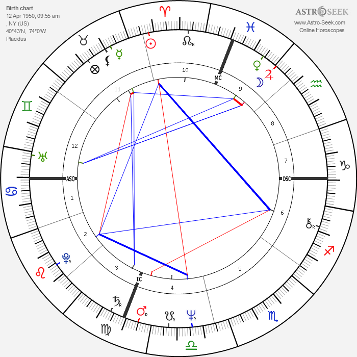 David Cassidy - Astrology Natal Birth Chart