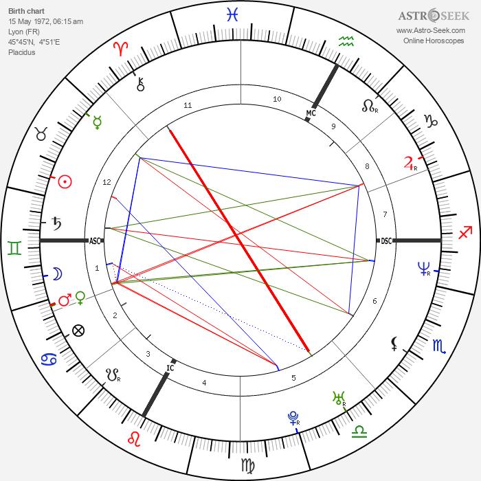 David Charvet - Astrology Natal Birth Chart