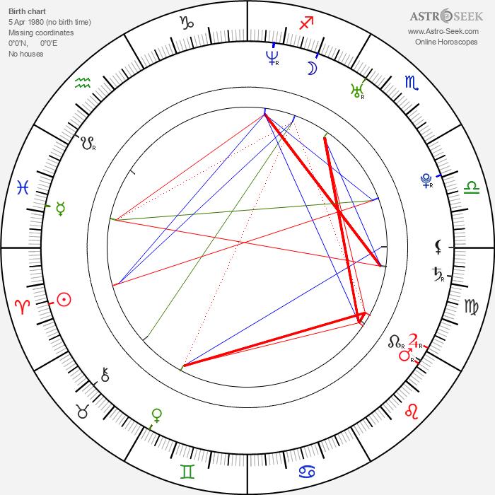 David Chocarro - Astrology Natal Birth Chart