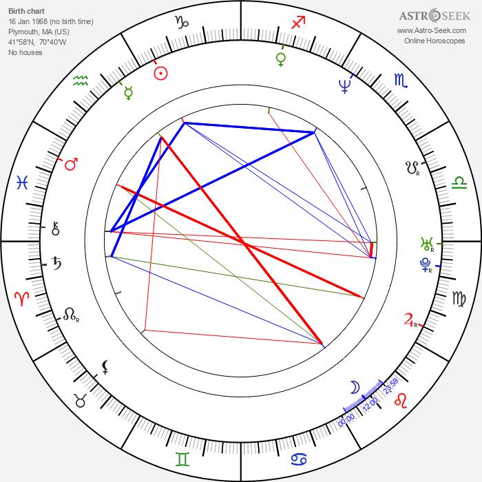 David Chokachi - Astrology Natal Birth Chart