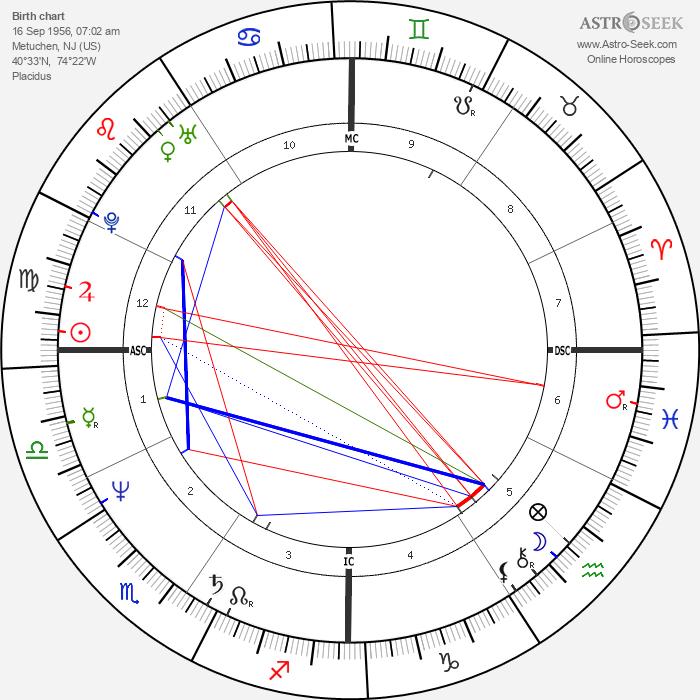 David Copperfield - Astrology Natal Birth Chart