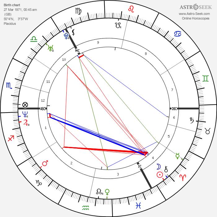 David Coulthard - Astrology Natal Birth Chart