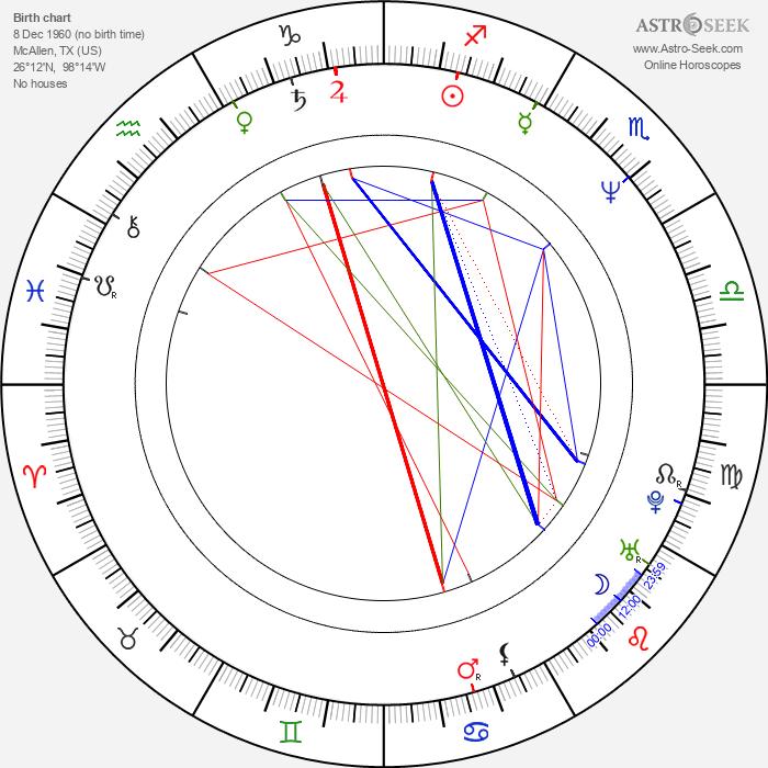 David Cowgill - Astrology Natal Birth Chart