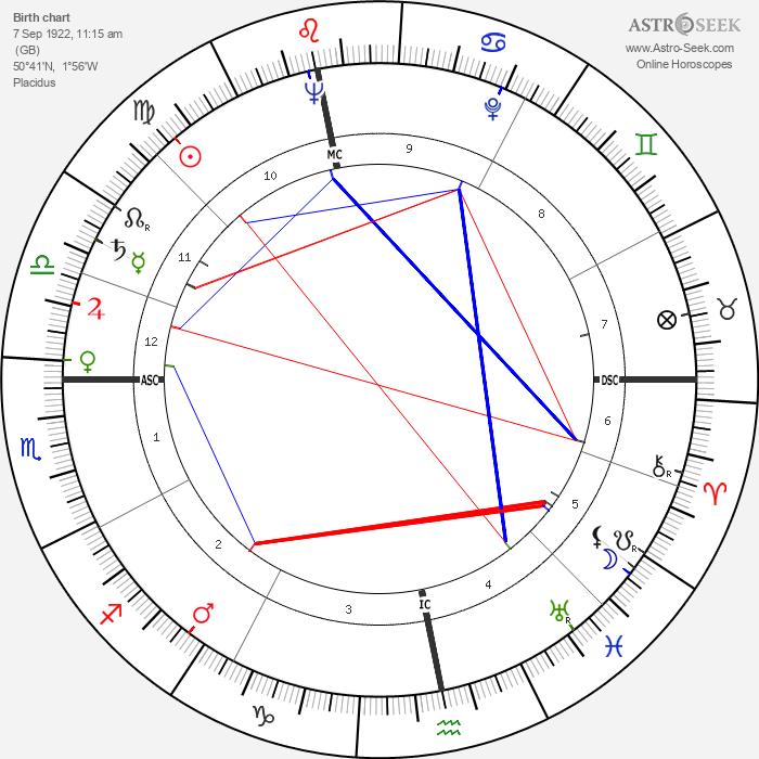David Croft - Astrology Natal Birth Chart