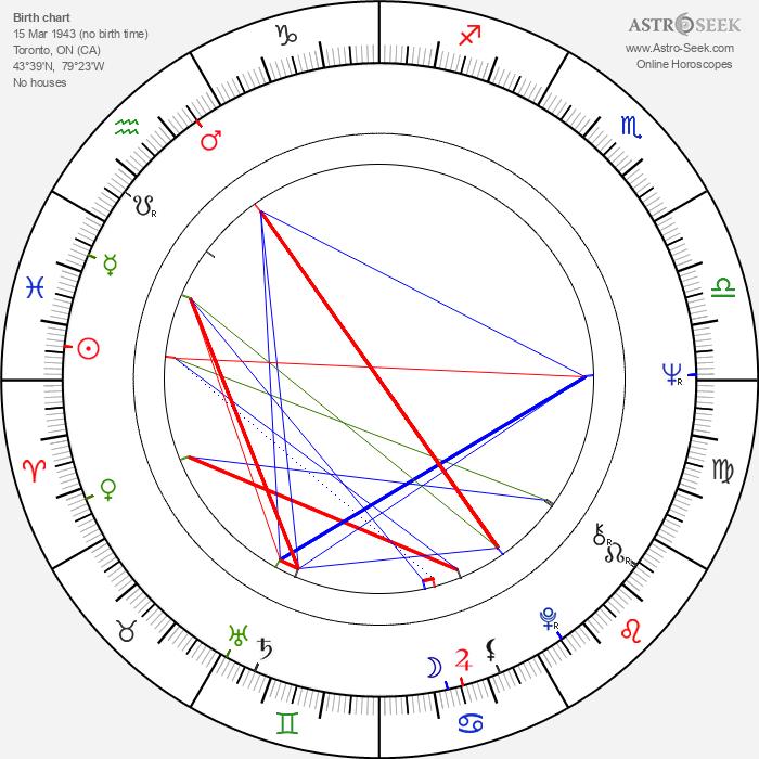 David Cronenberg - Astrology Natal Birth Chart
