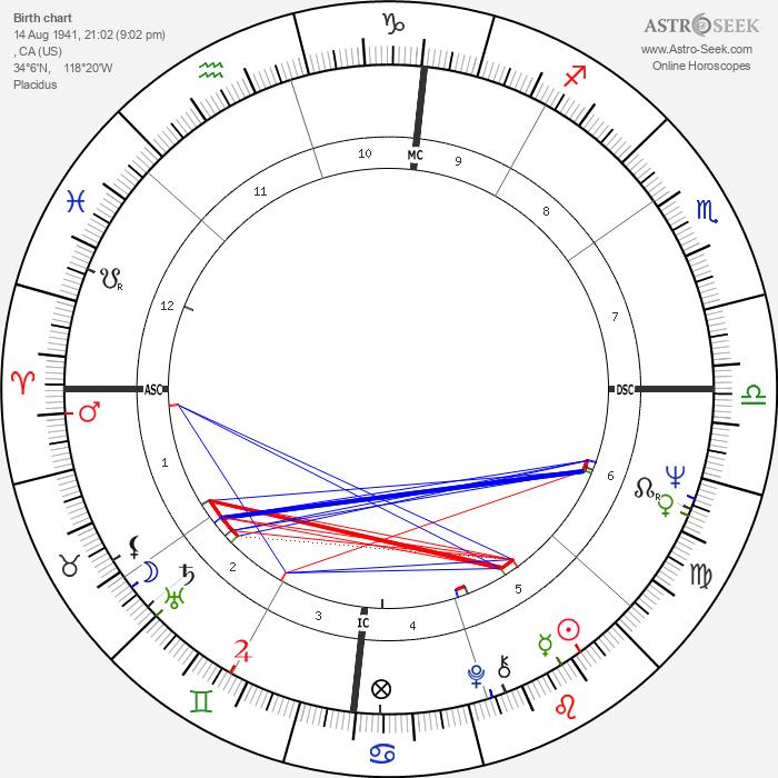 David Crosby - Astrology Natal Birth Chart