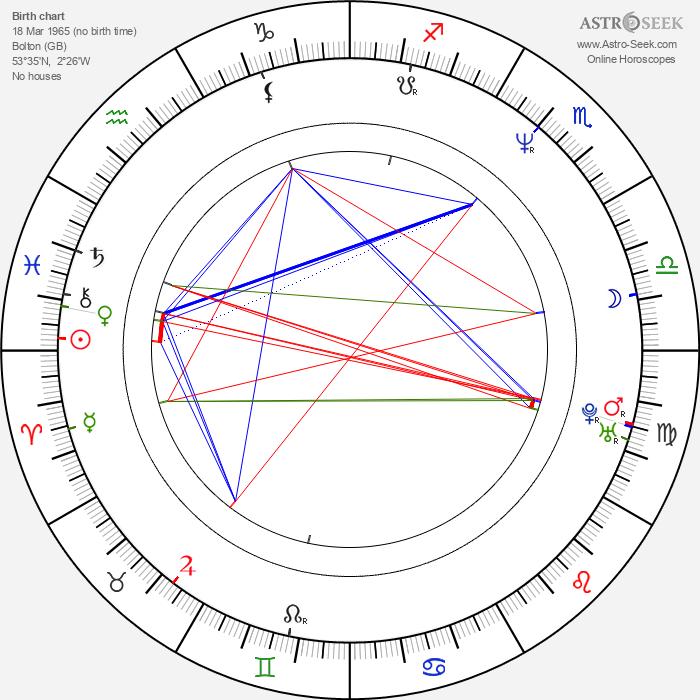 David Cubitt - Astrology Natal Birth Chart