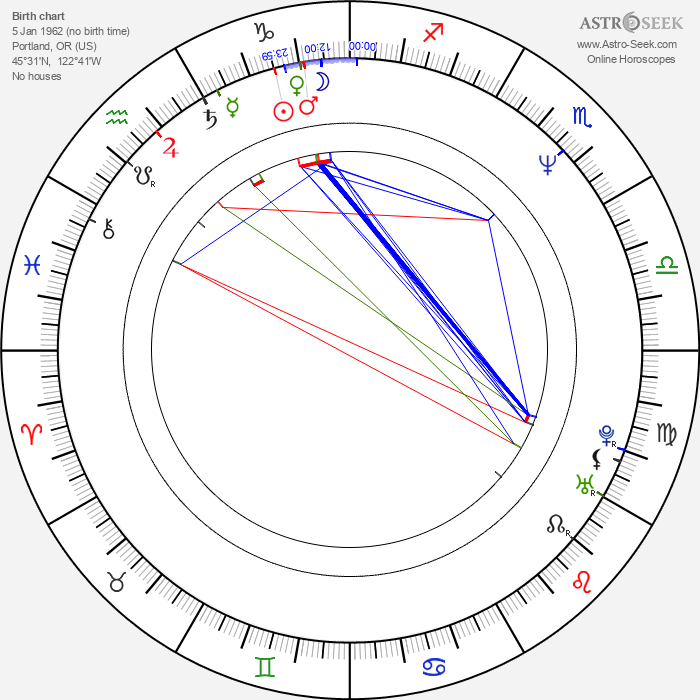 David DeCoteau - Astrology Natal Birth Chart