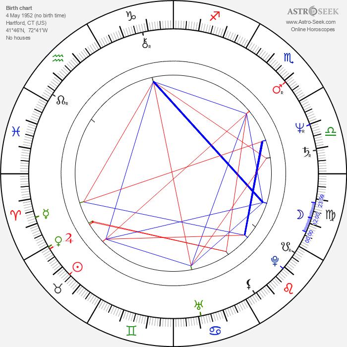 David Della Rocco - Astrology Natal Birth Chart