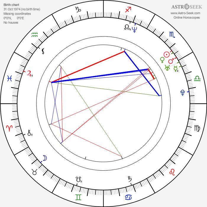 David Dencik - Astrology Natal Birth Chart