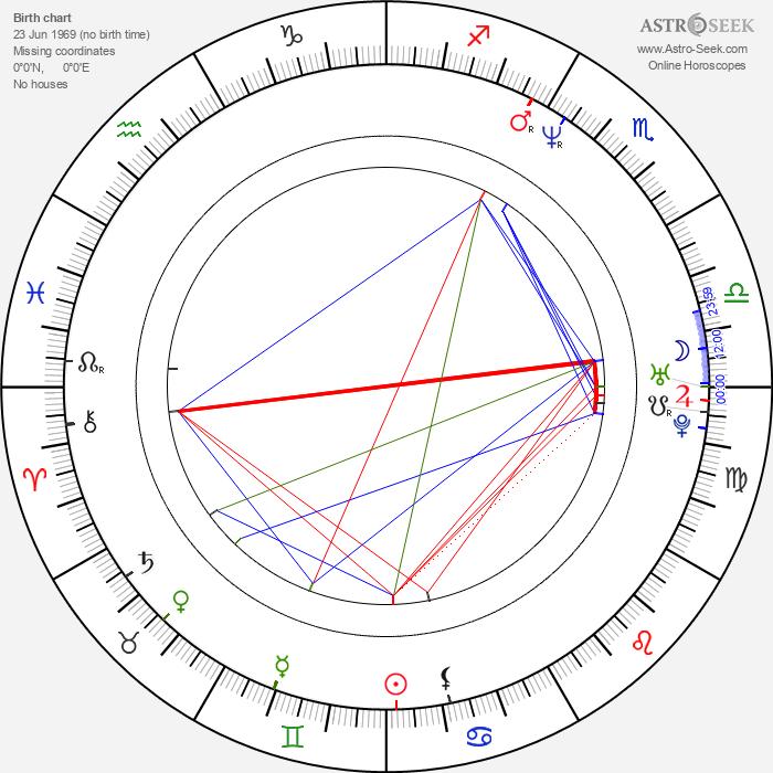 David Dobkin - Astrology Natal Birth Chart