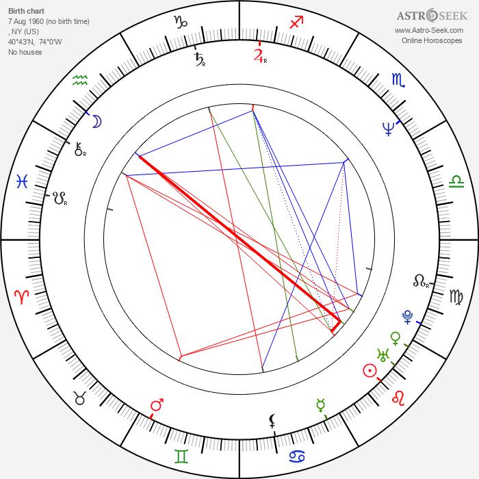 David Duchovny - Astrology Natal Birth Chart