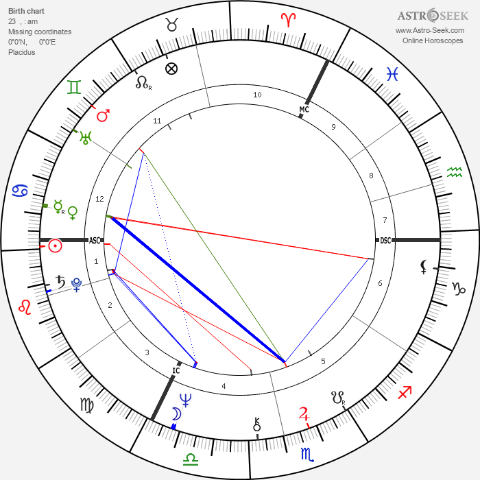David Essex - Astrology Natal Birth Chart