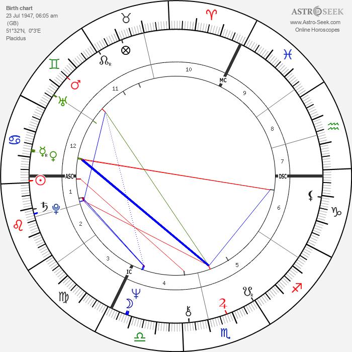 David Essex - Astrology Natal Birth Chart
