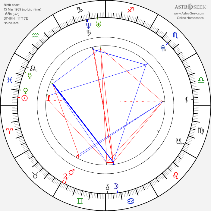 David Fail - Astrology Natal Birth Chart