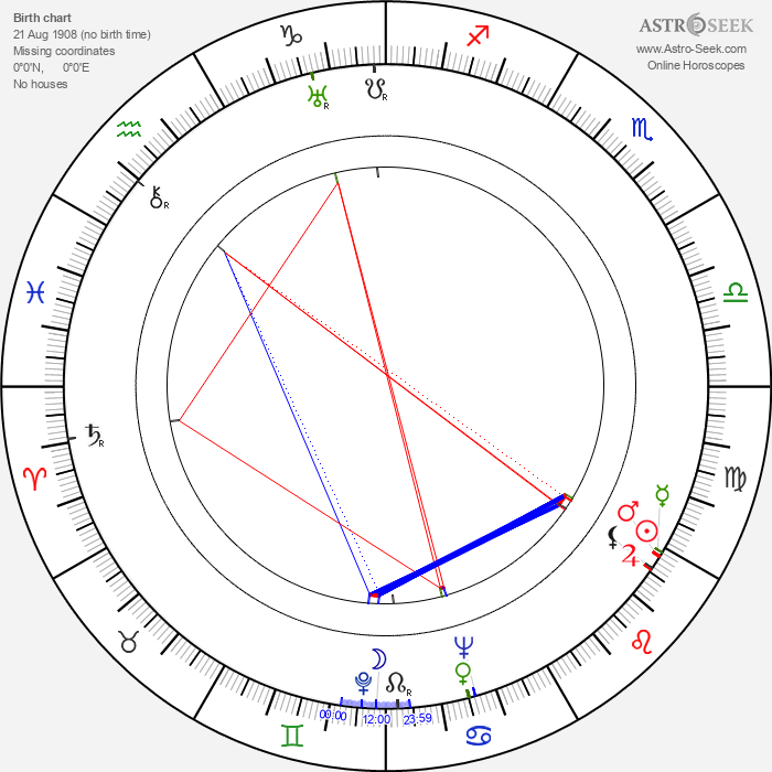 David Farrar - Astrology Natal Birth Chart