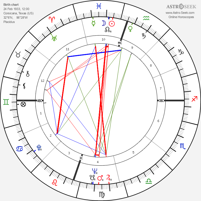 David 'Fathead' Newman - Astrology Natal Birth Chart