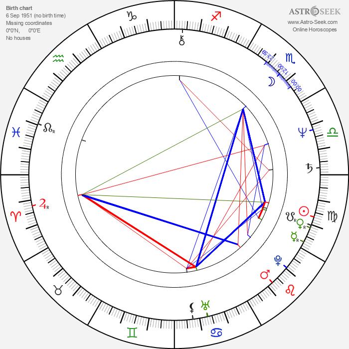 David Ferry - Astrology Natal Birth Chart