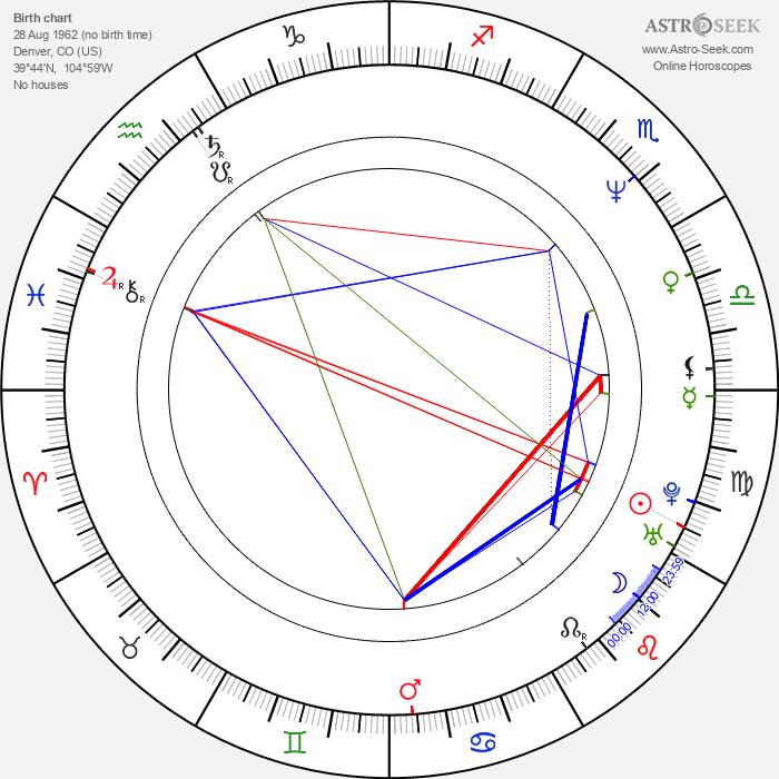 David Fincher - Astrology Natal Birth Chart