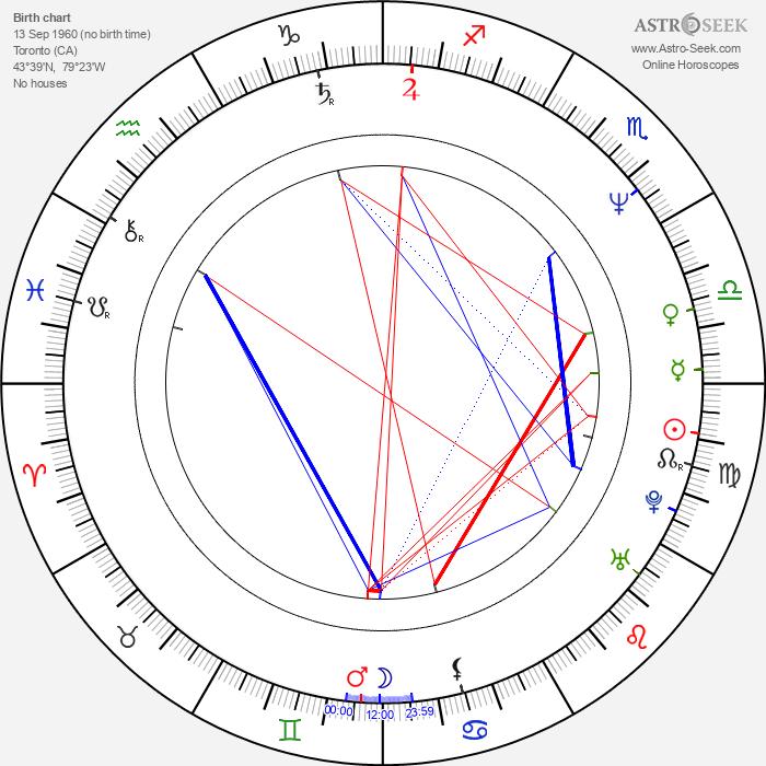 David Fine - Astrology Natal Birth Chart