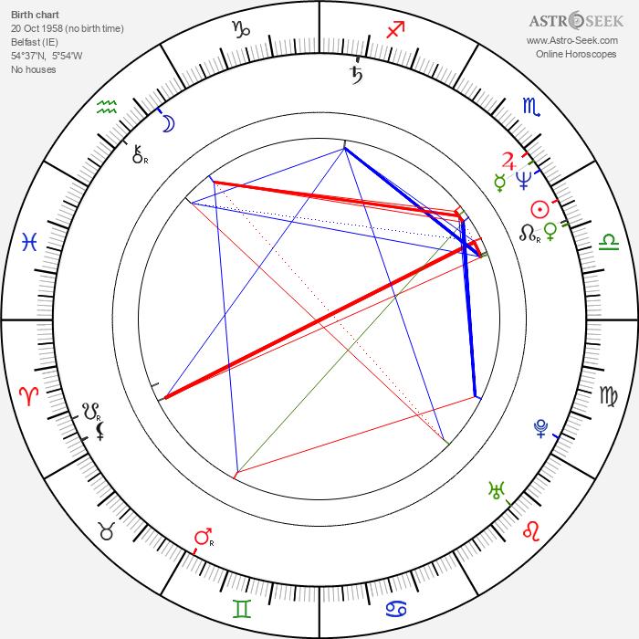 David Finlay - Astrology Natal Birth Chart