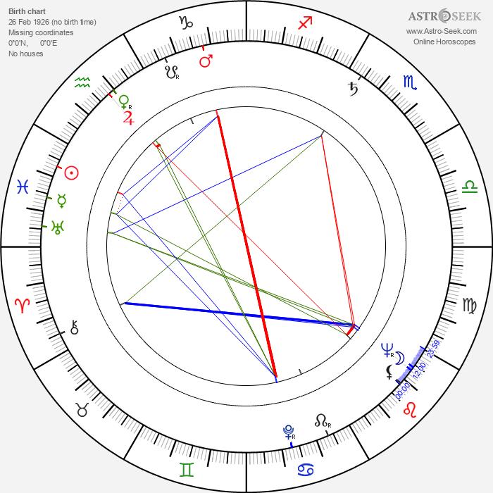 David Frankham - Astrology Natal Birth Chart