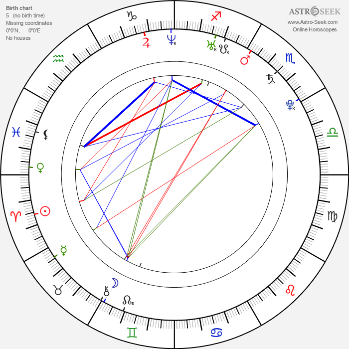 David Futernick - Astrology Natal Birth Chart
