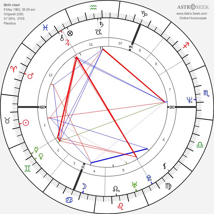 David Gahan - Astrology Natal Birth Chart