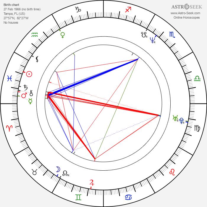 David Gail - Astrology Natal Birth Chart