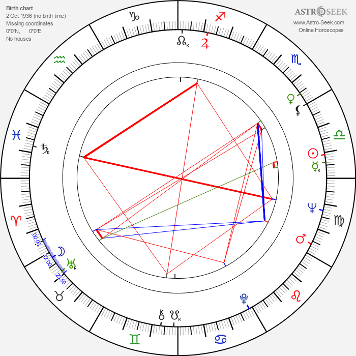 David Gale - Astrology Natal Birth Chart