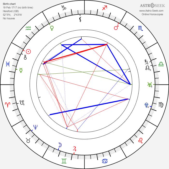David Garrick - Astrology Natal Birth Chart