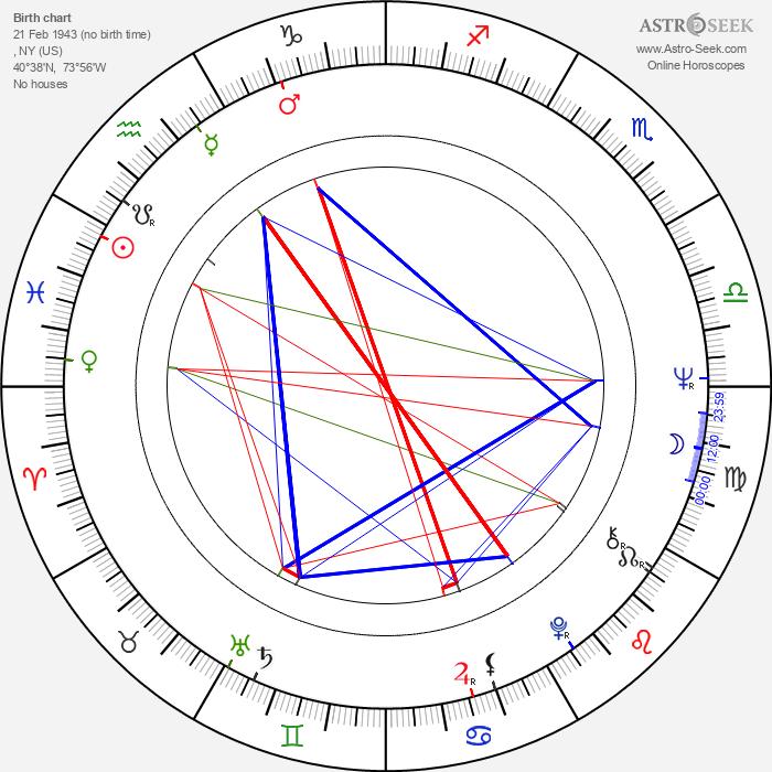 David Geffen - Astrology Natal Birth Chart