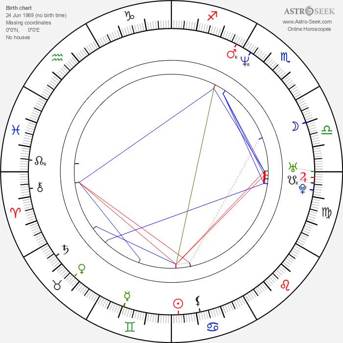 David Giancola - Astrology Natal Birth Chart