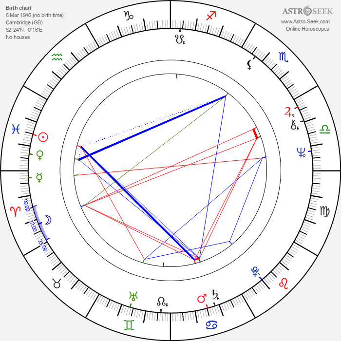 David Gilmour - Astrology Natal Birth Chart