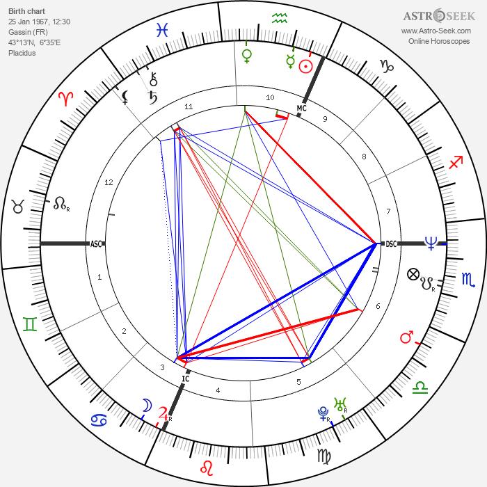 David Ginola - Astrology Natal Birth Chart