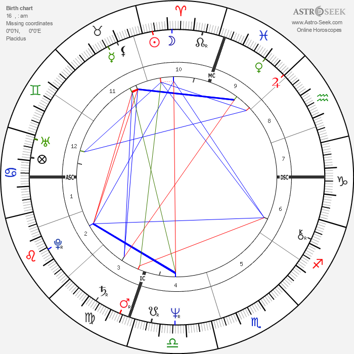 David Graf - Astrology Natal Birth Chart