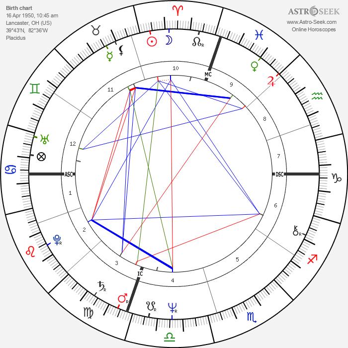 David Graf - Astrology Natal Birth Chart