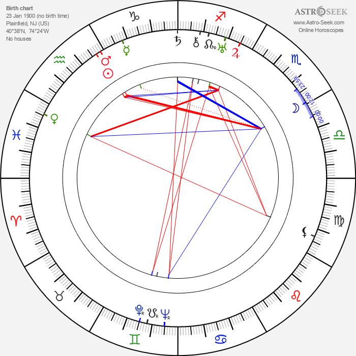 David Hand - Astrology Natal Birth Chart
