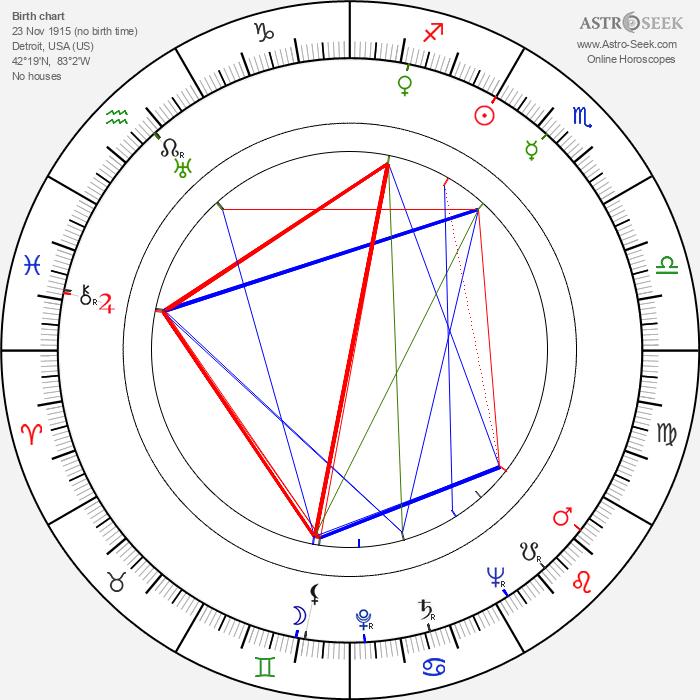 David Handleman - Astrology Natal Birth Chart