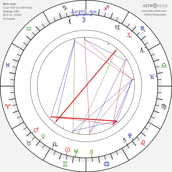 David Hare - Astrology Natal Birth Chart