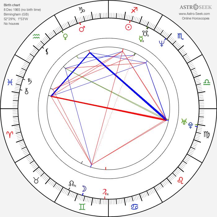David Harewood - Astrology Natal Birth Chart