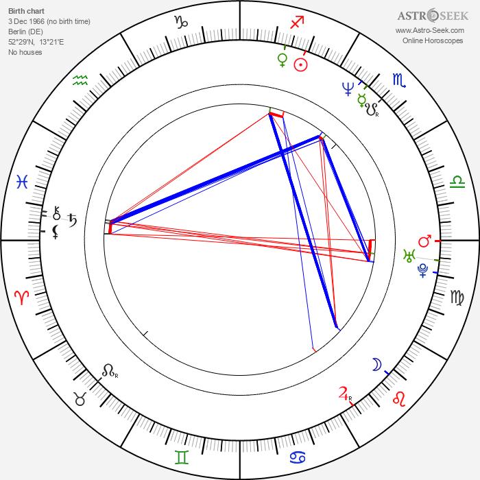 David Haubenstock - Astrology Natal Birth Chart