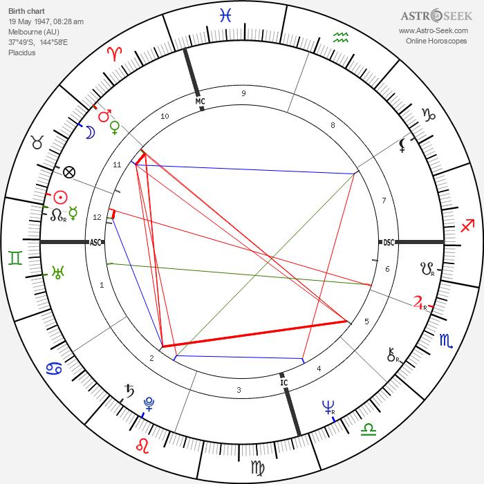 David Helfgott - Astrology Natal Birth Chart