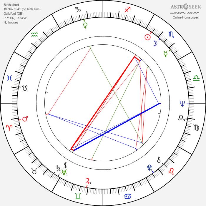 David Hemmings - Astrology Natal Birth Chart