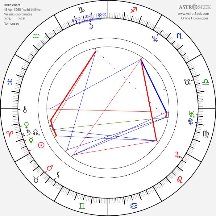 David Hewlett - Astrology Natal Birth Chart
