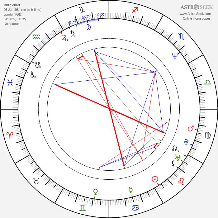 David Heyman - Astrology Natal Birth Chart