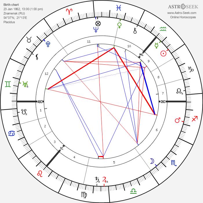 David Hilbert - Astrology Natal Birth Chart