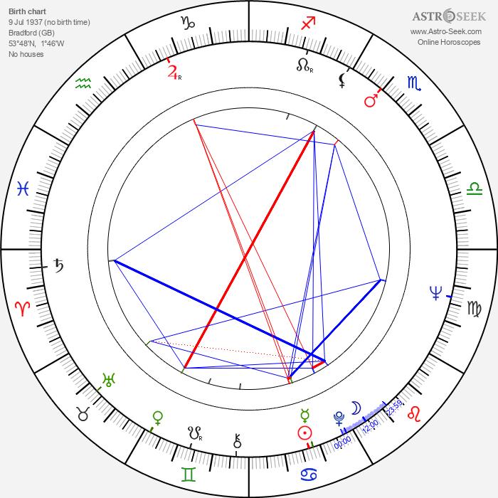 David Hockney - Astrology Natal Birth Chart