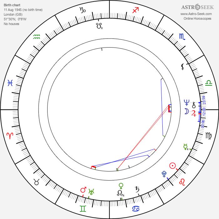 David Horovitch - Astrology Natal Birth Chart